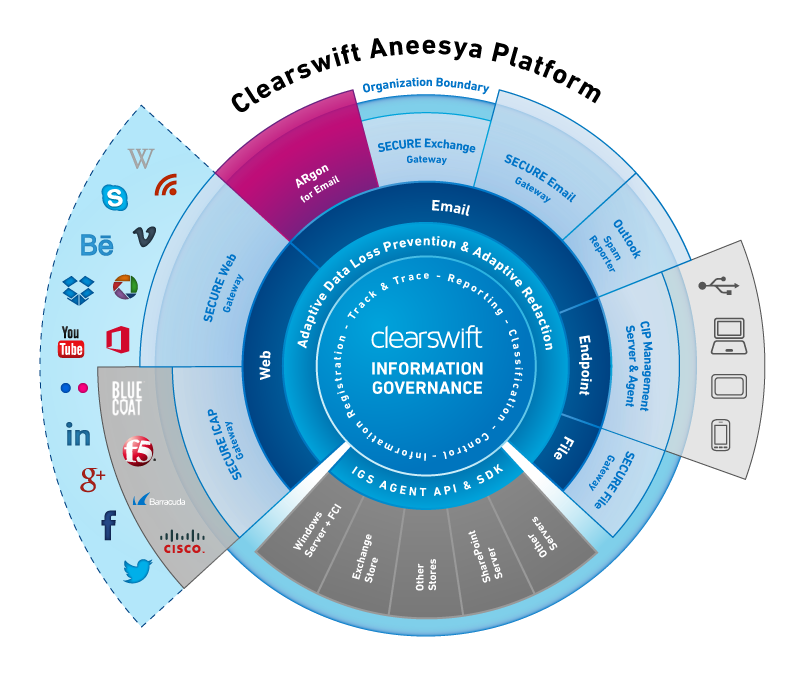 Clearswift Aneesya Platform